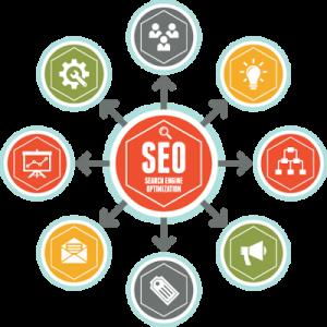 Čo je optimalizácie pre vyhľadávače a ako vlastne funguje?